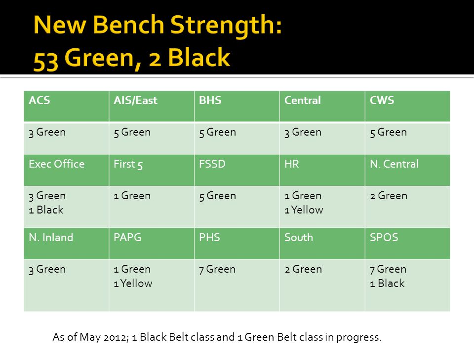 New Bench Strength: 53 Green, 2 Black