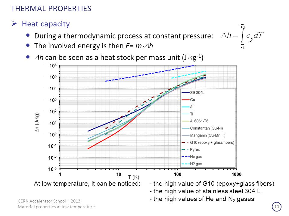 THERMAL PROPERTIES Heat capacity
