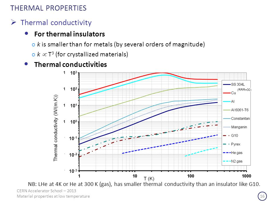 THERMAL PROPERTIES Thermal conductivity For thermal insulators