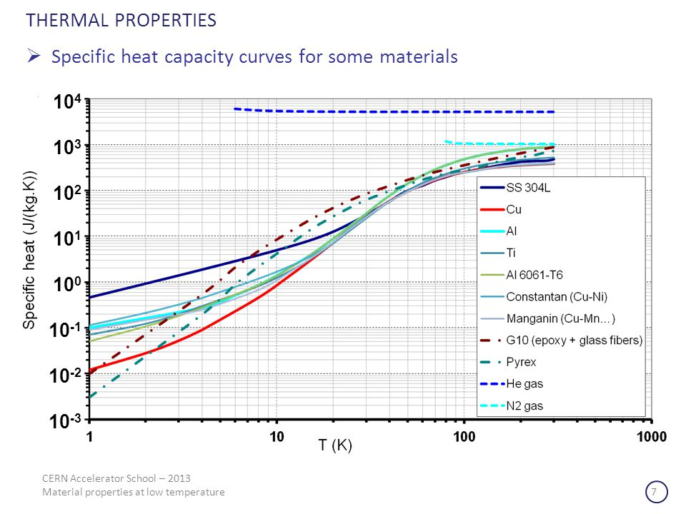 Specific heat capacity curves for some materials