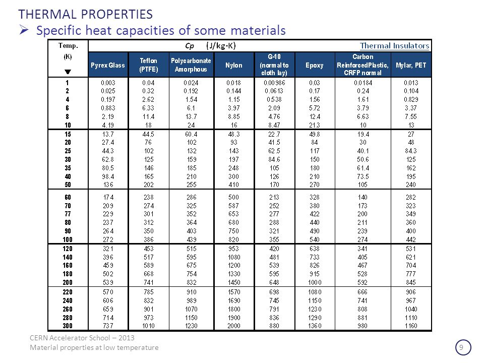 Specific heat capacities of some materials
