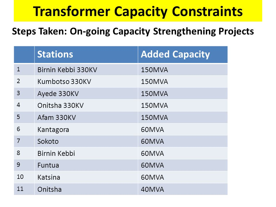 Transformer Capacity Constraints
