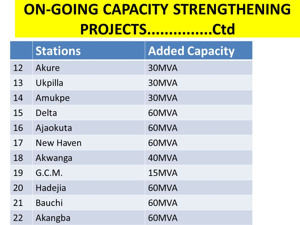 ON-GOING CAPACITY STRENGTHENING PROJECTS Ctd