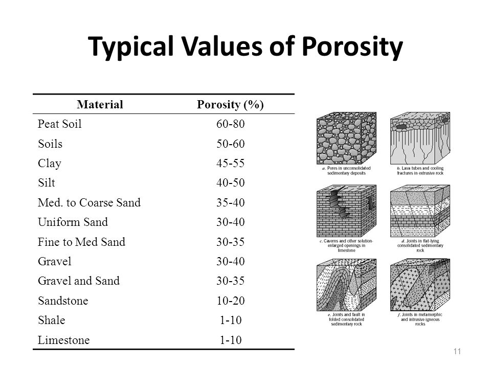 Typical Values of Porosity