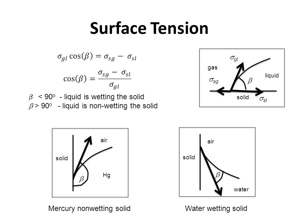 Surface Tension sgl ssg b < 90o - liquid is wetting the solid