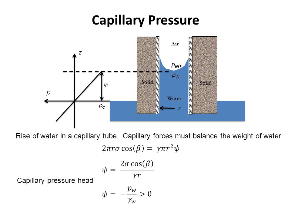 Capillary Pressure Solid. Water. Air. r. Rise of water in a capillary tube. Capillary forces must balance the weight of water.