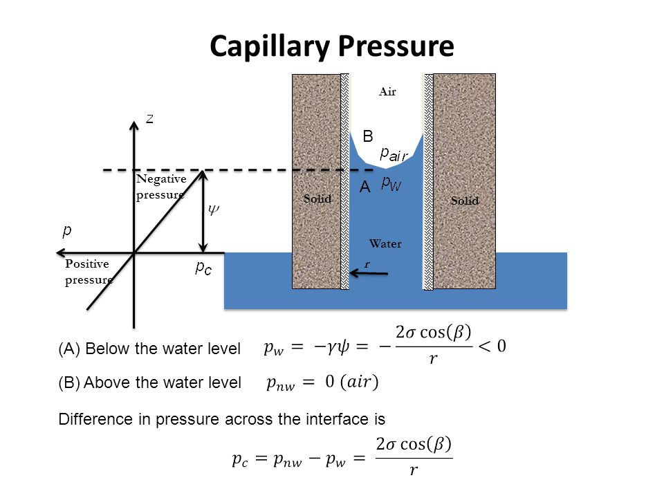 Capillary Pressure B A (A) Below the water level