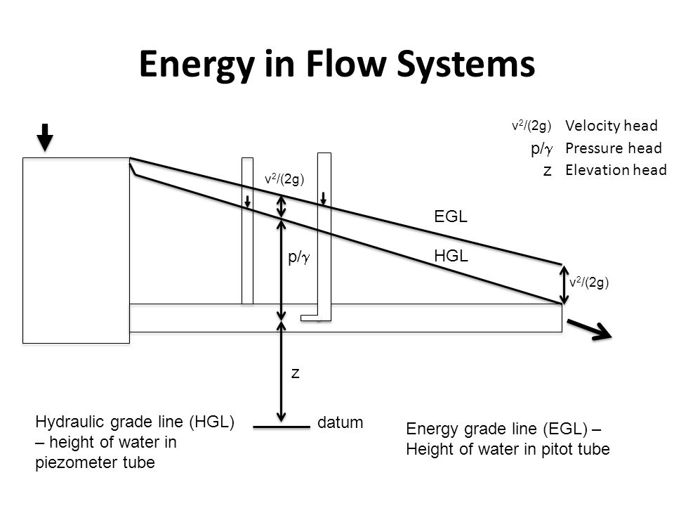 Energy in Flow Systems Velocity head p/g Pressure head z