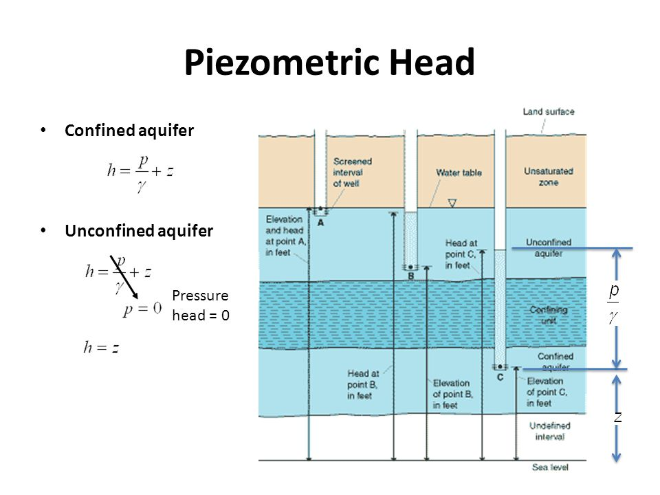Piezometric Head Confined aquifer Unconfined aquifer Pressure head = 0