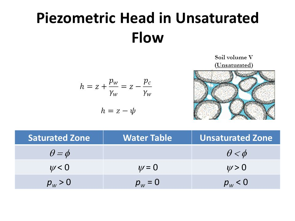 Piezometric Head in Unsaturated Flow