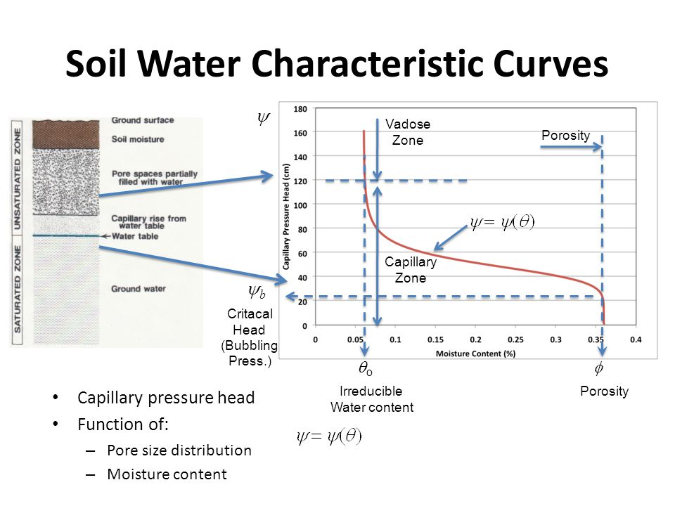 Soil Water Characteristic Curves