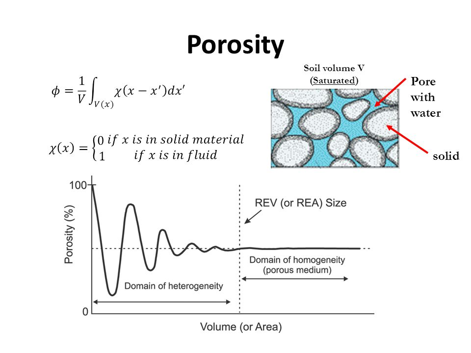 Porosity solid Pore with water Soil volume V (Saturated)