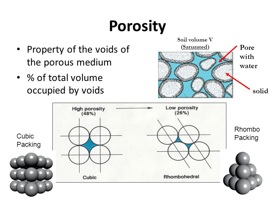 Porosity Property of the voids of the porous medium