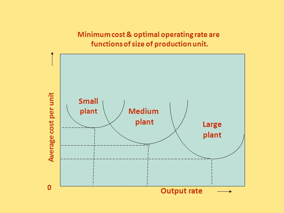 Small Medium Large Output rate