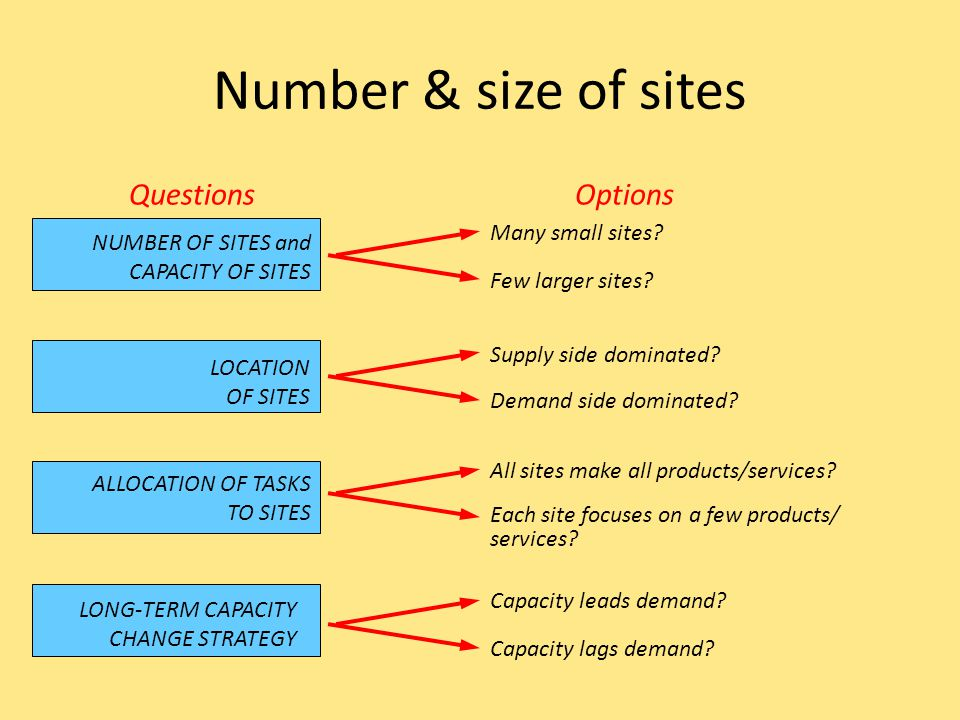 Number & size of sites Questions Options Many small sites