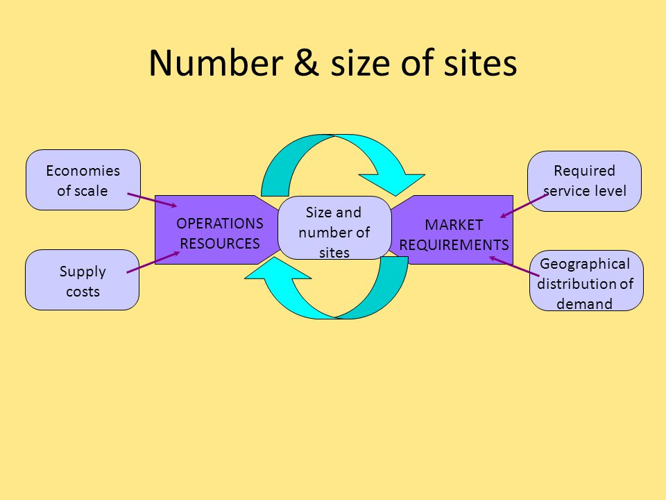 Number & size of sites Required service level