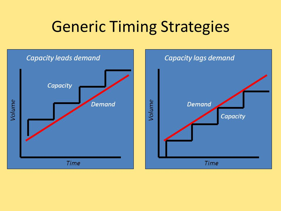 Generic Timing Strategies
