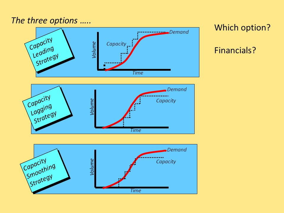 The three options ….. Which option Financials