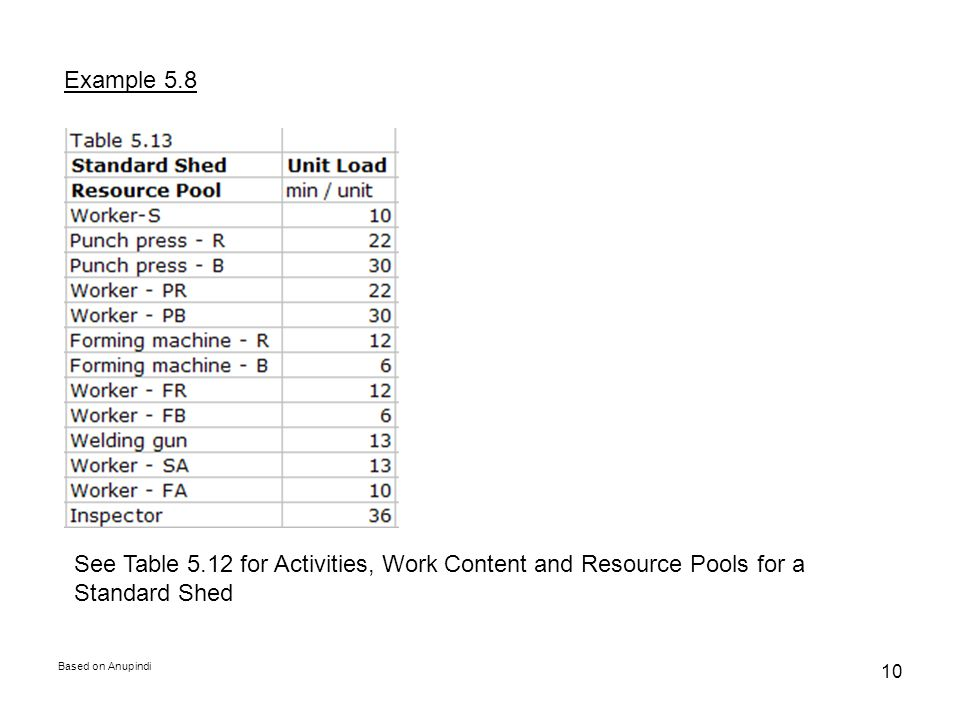 Example 5.8 See Table 5.12 for Activities, Work Content and Resource Pools for a Standard Shed.
