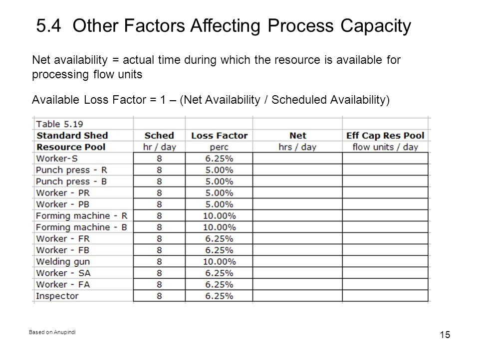 5.4 Other Factors Affecting Process Capacity