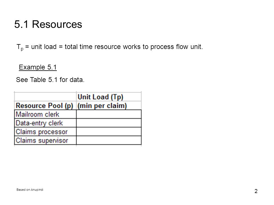 5.1 Resources Tp = unit load = total time resource works to process flow unit. Example 5.1. See Table 5.1 for data.