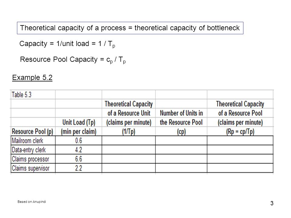 Theoretical capacity of a process = theoretical capacity of bottleneck