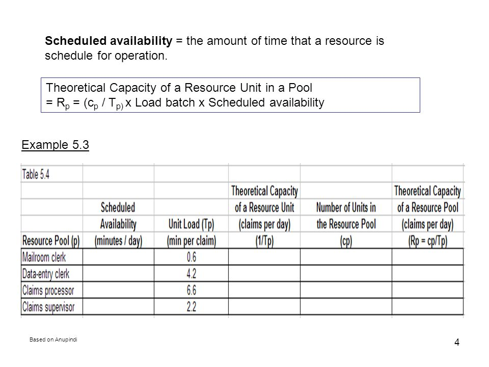 Theoretical Capacity of a Resource Unit in a Pool
