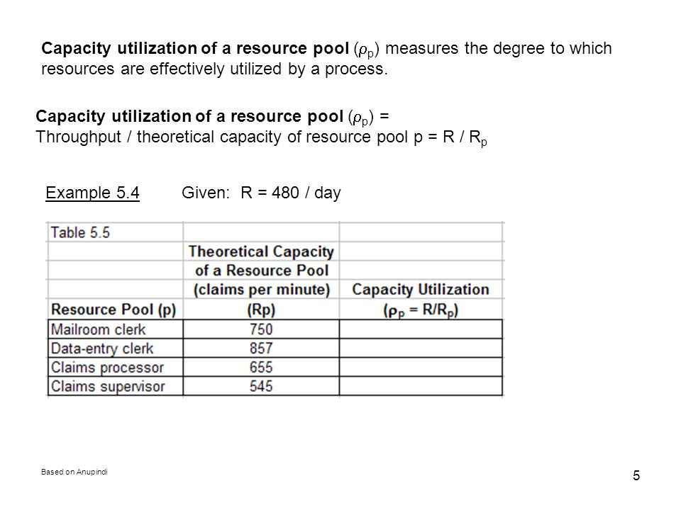 Capacity utilization of a resource pool (rp) =