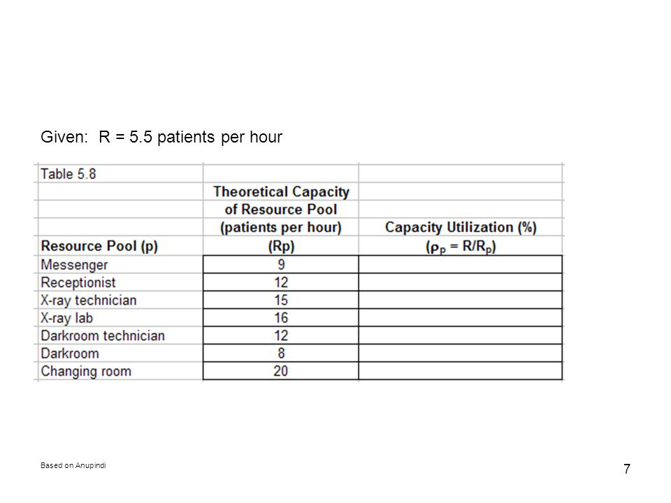 Given: R = 5.5 patients per hour