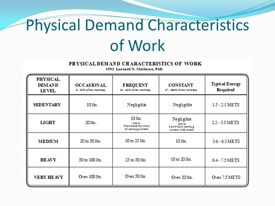 Physical Demand Characteristics of Work