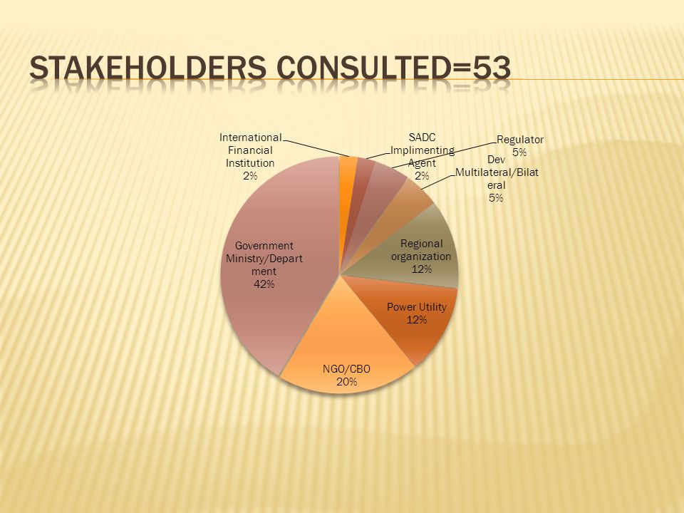 Stakeholders consulted=53
