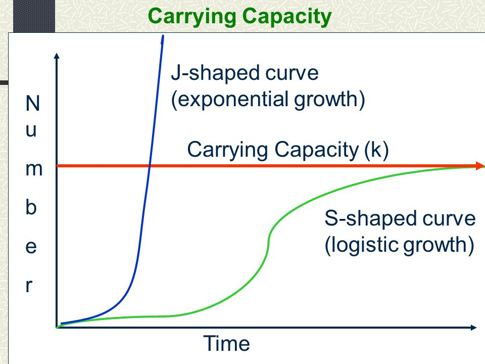 J-shaped curve (exponential growth)