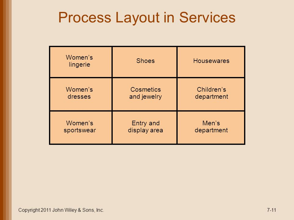 Process Layout in Services