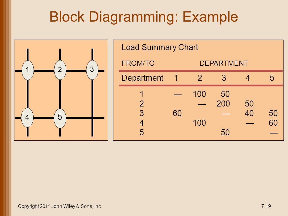 Block Diagramming: Example
