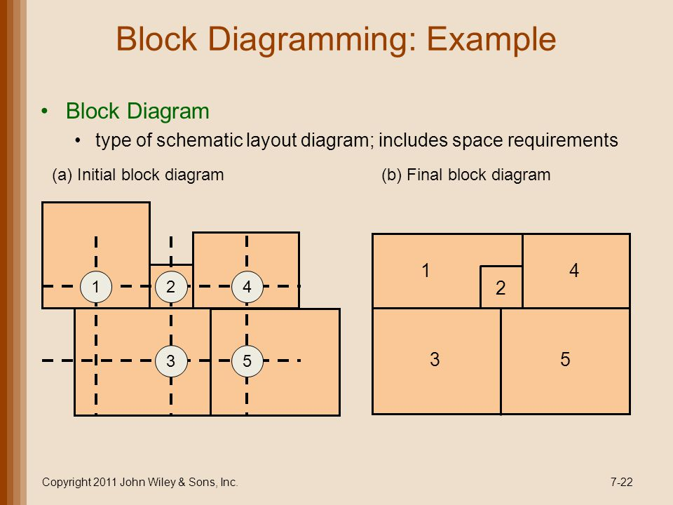 Block Diagramming: Example