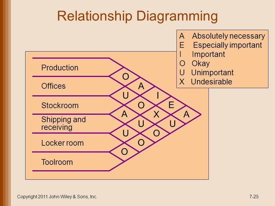 Relationship Diagramming