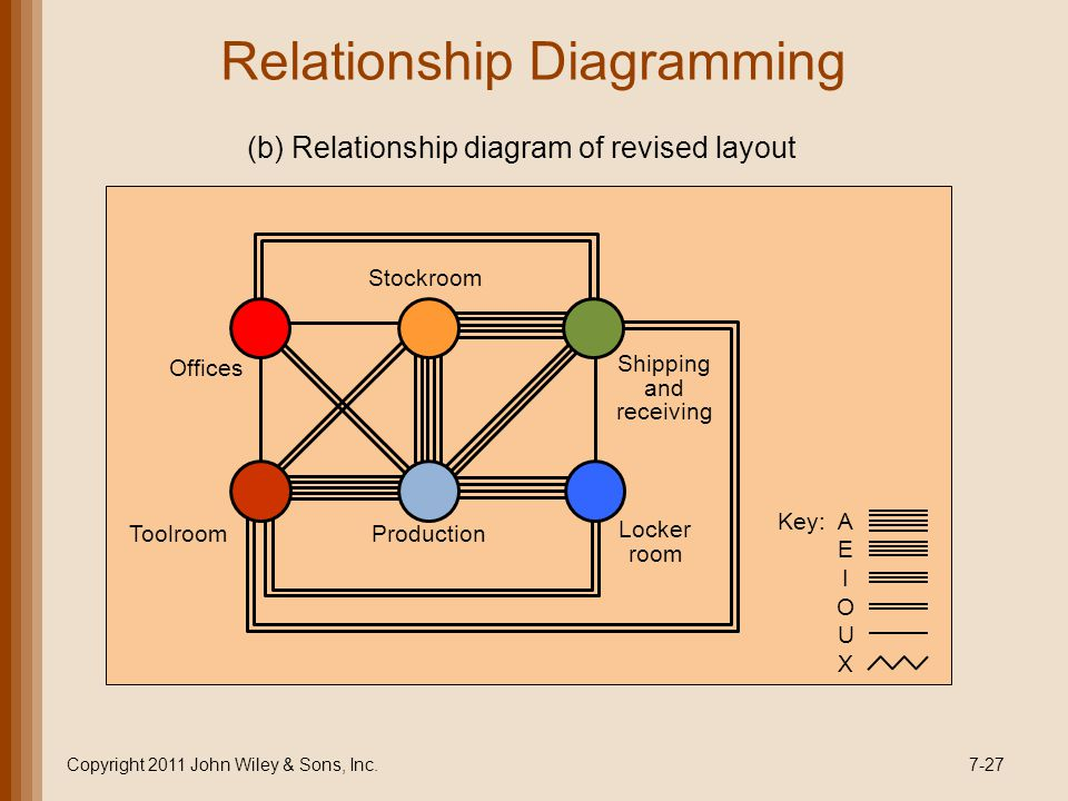 Relationship Diagramming