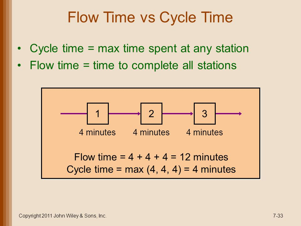 Flow Time vs Cycle Time Cycle time = max time spent at any station