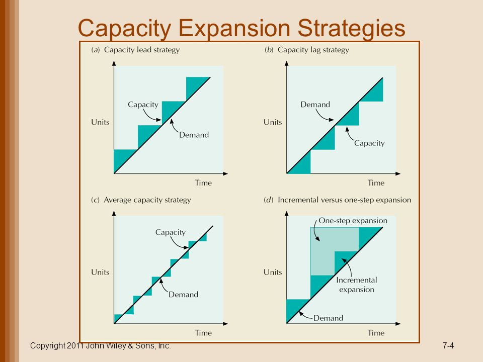 Capacity Expansion Strategies