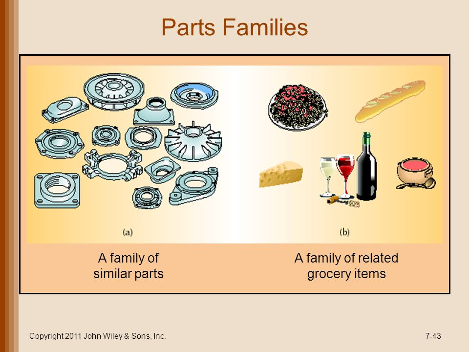 Parts Families A family of similar parts