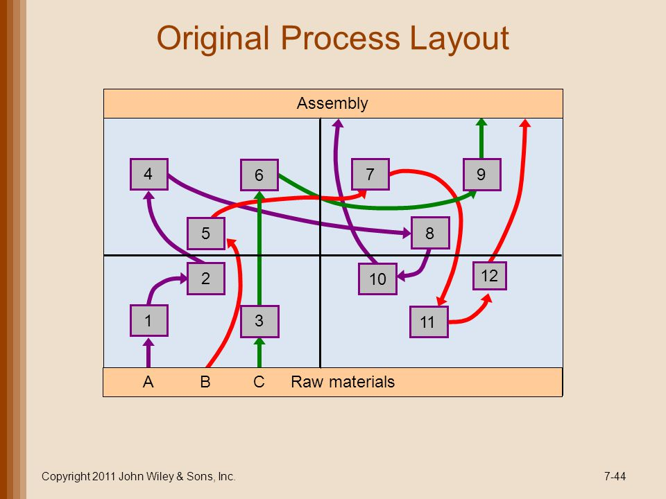Original Process Layout