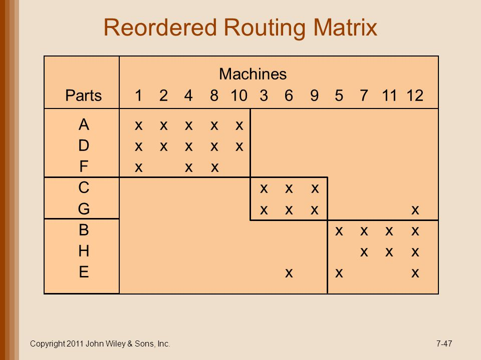 Reordered Routing Matrix