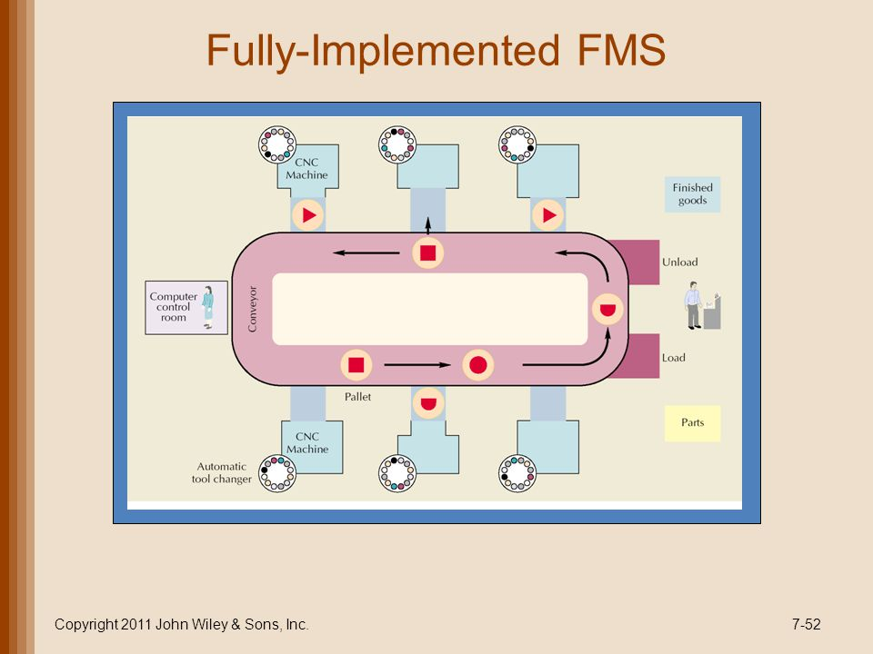 Fully-Implemented FMS