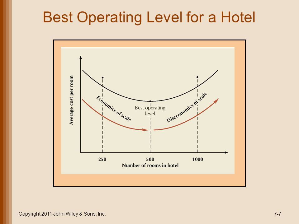 Best Operating Level for a Hotel