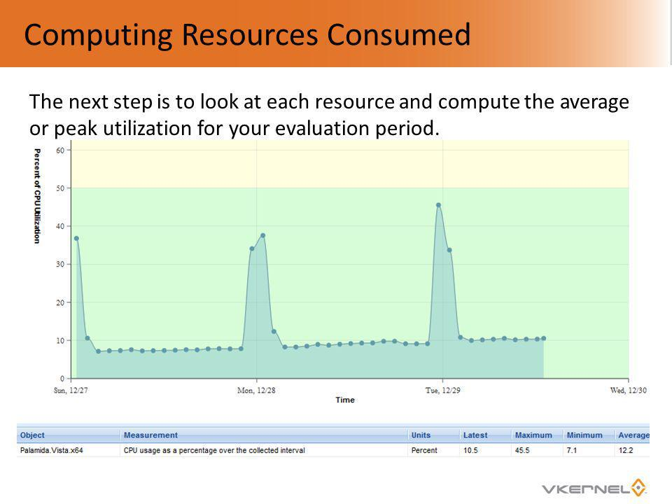 Computing Resources Consumed