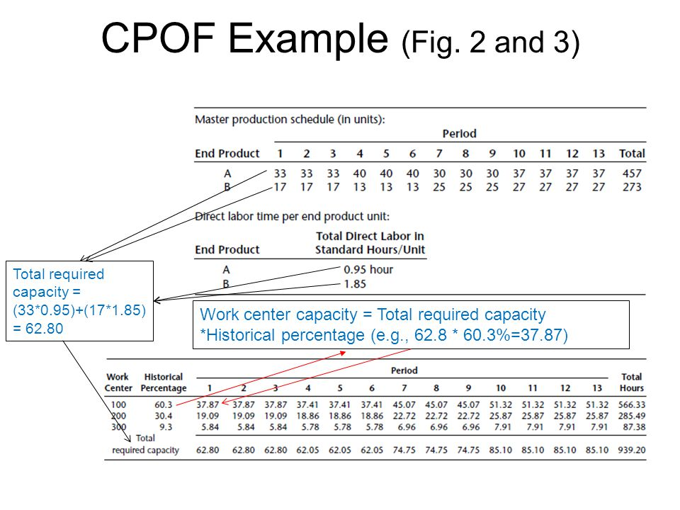 CPOF Example (Fig. 2 and 3) Total required capacity = (33*0.95)+(17*1.85) = 62.80.