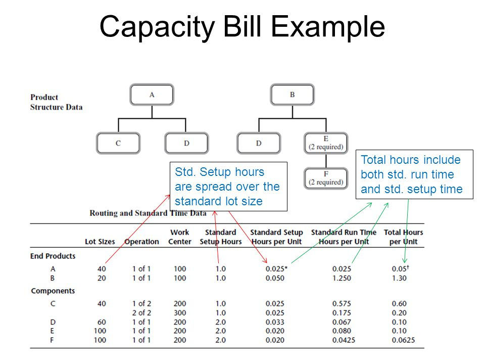 Capacity Bill Example Total hours include both std.