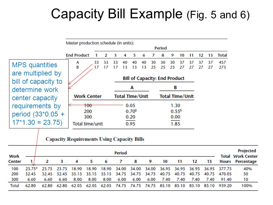 Capacity Bill Example (Fig. 5 and 6)