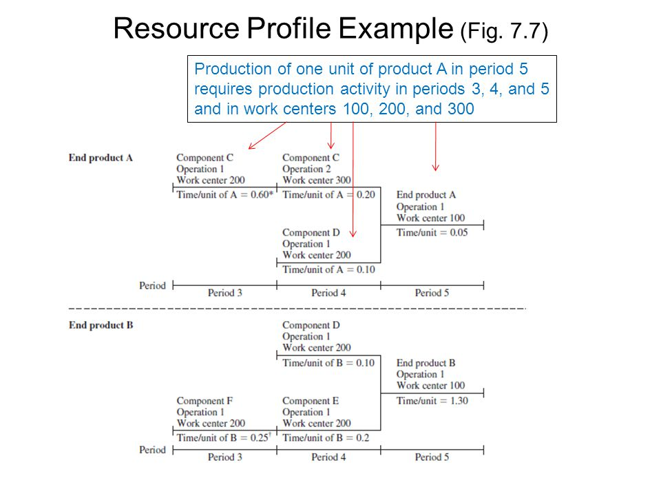 Resource Profile Example (Fig. 7.7)