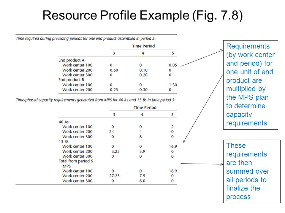 Resource Profile Example (Fig. 7.8)
